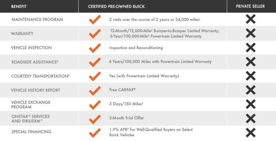 Benefits checklist when buying a certified used buick vs a private seller