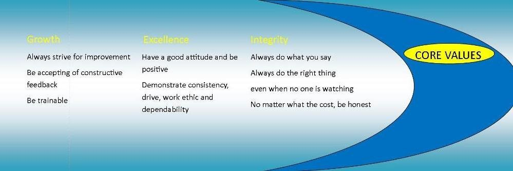 list of growth, excellene and integrity core values