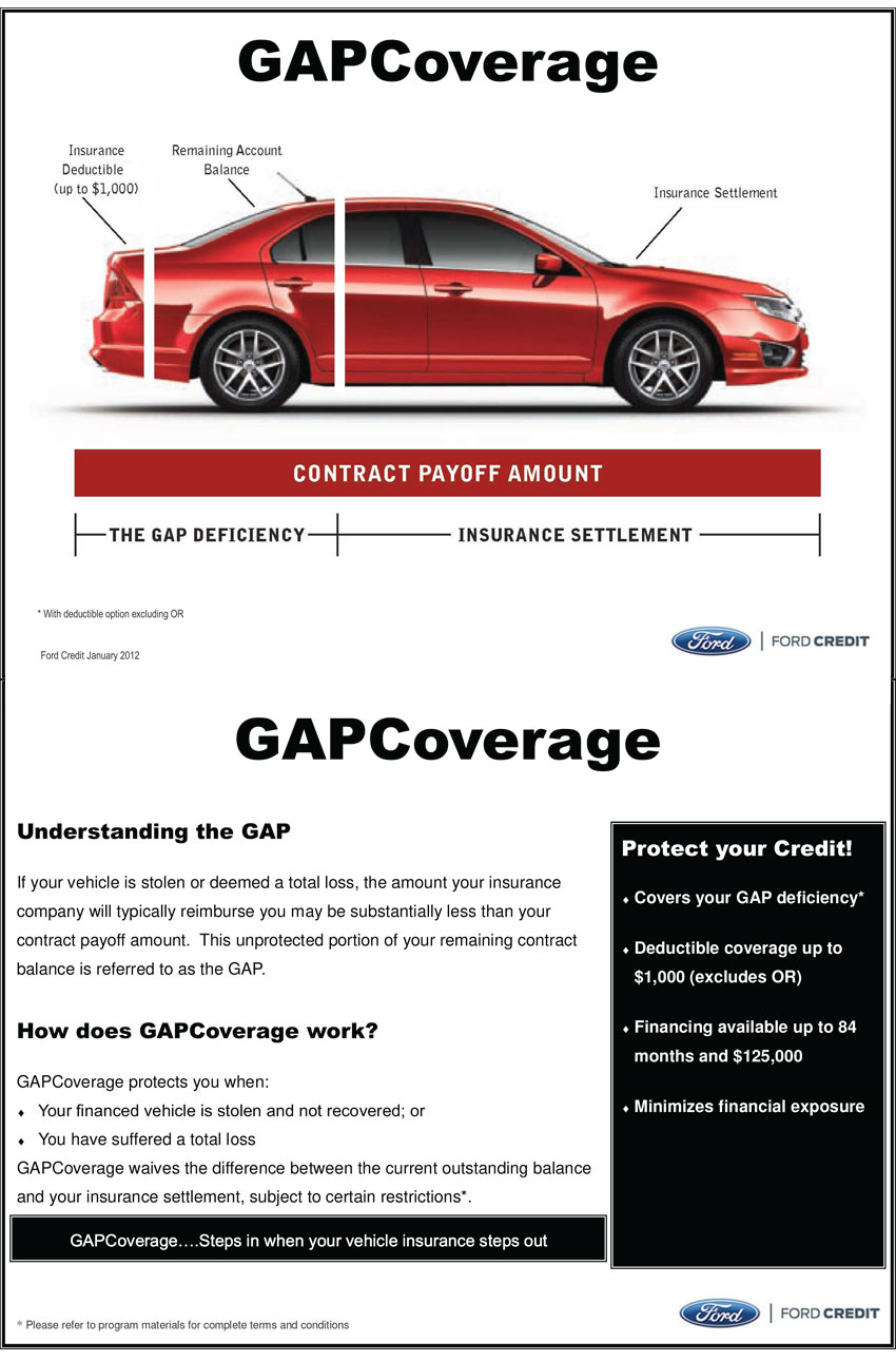 benefits of having gap insurance on your new car purchase