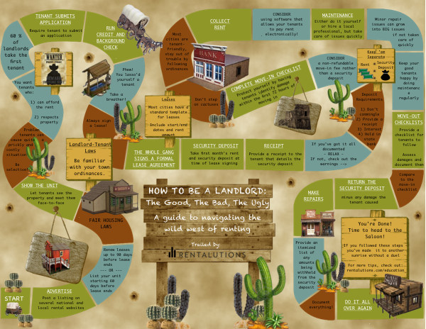 How to be a Landlord Infographic