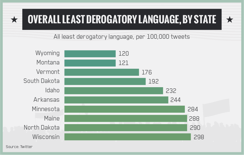 Overall Least Derogatory Language by State