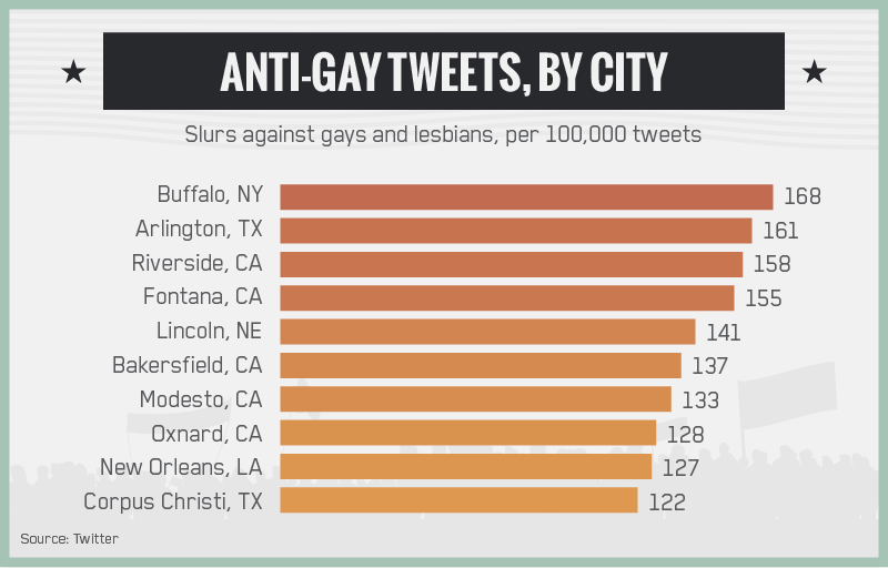 Anti-Gay Tweets by City