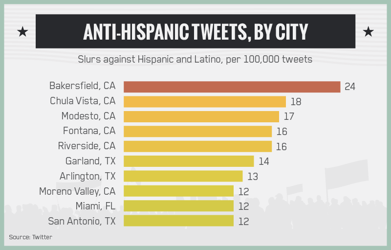 Anti-Hispanic Tweets, By City