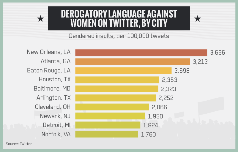 Derogatory Language Against Women On Twitter by City