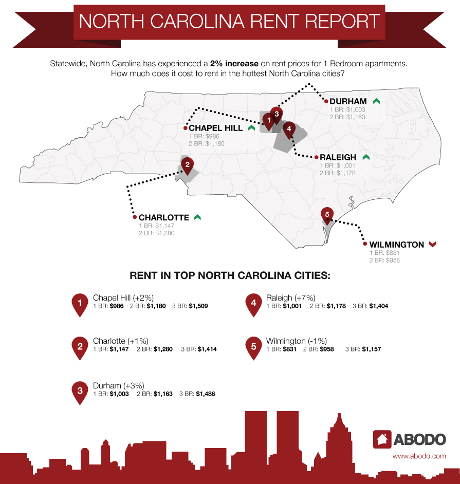 North Carolina Rent Rates