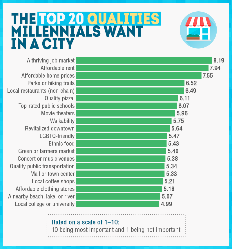 Top 20 Qualities Millennials Want in a City