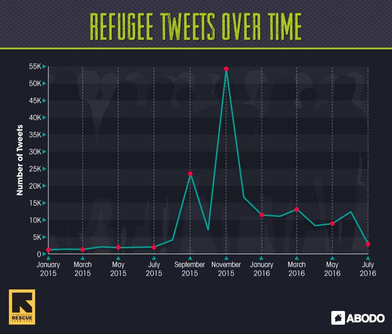 Refugee Tweet Timeline