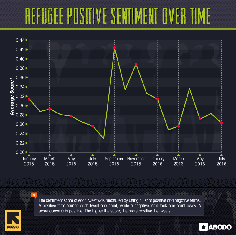 Timeline of Positive Refugee Tweets