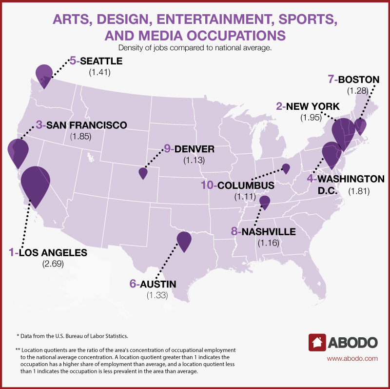 Best cities for jobs: Arts and design