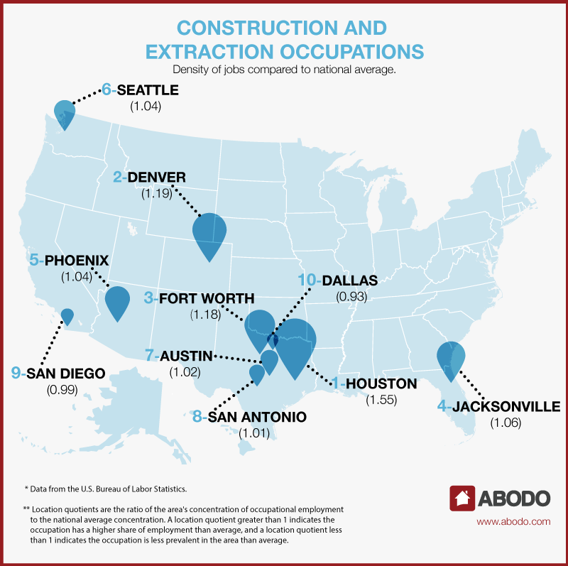 Austin Apartments Construction and Extraction Occupations