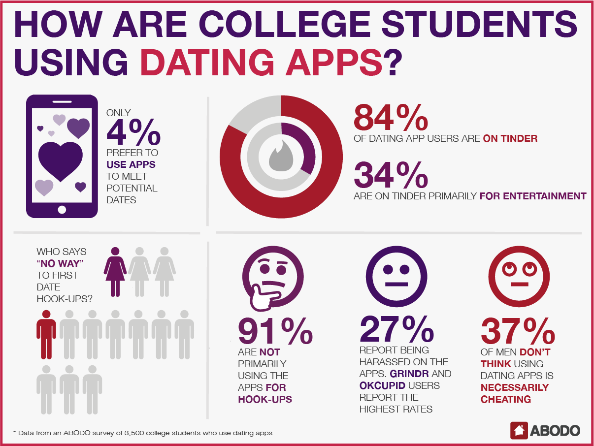 Do college students use dating sites