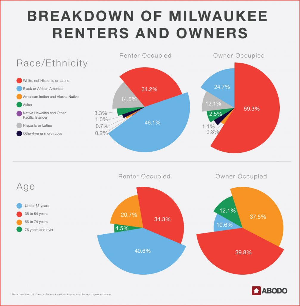 The races and ages of Milwaukee's renters and owners.