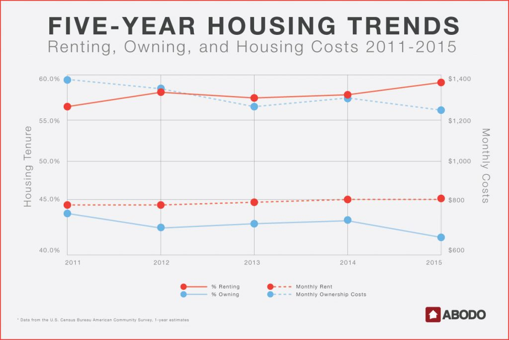 Renting, Owning, and Housing Costs 2011-2015