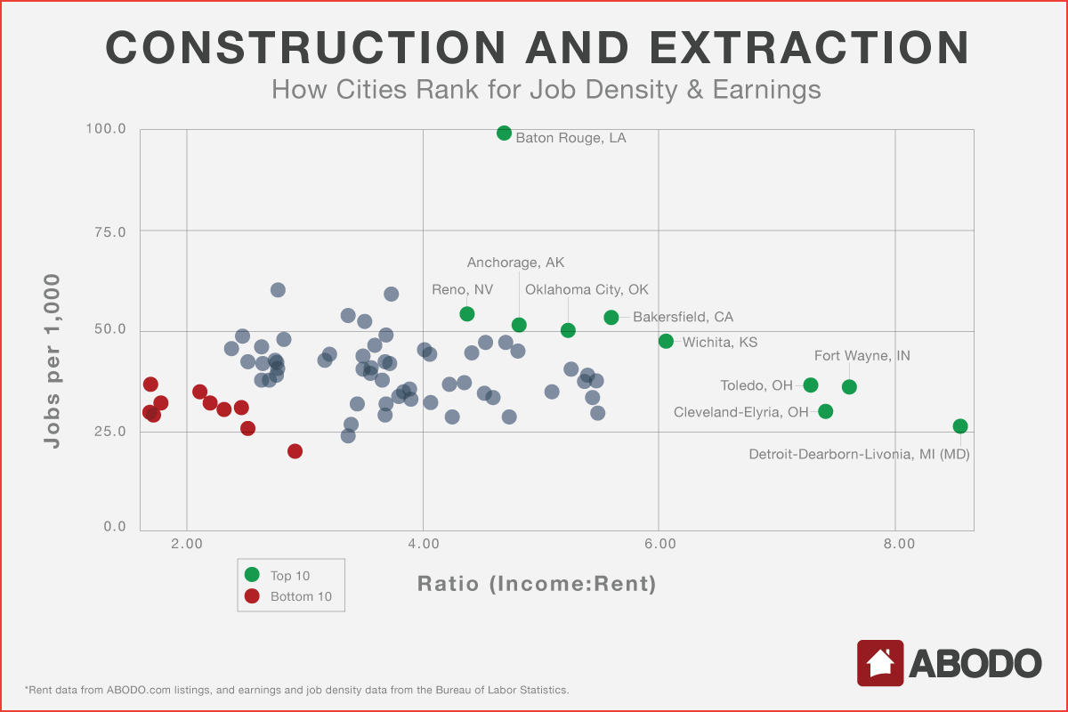 How Cities Rank for Job Density and Earnings