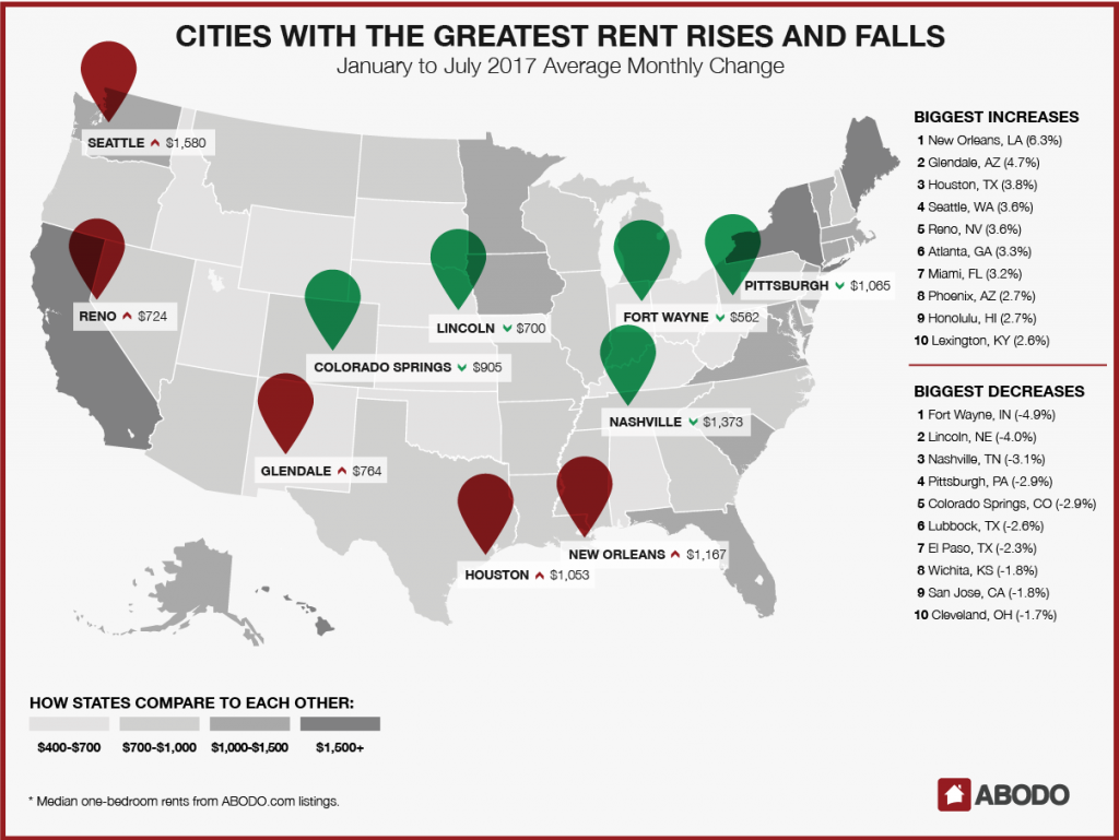 New Orleans saw rents increase 6.3% in the first half of 2017, while Fort Wayne saw a decrease of 4.9%.