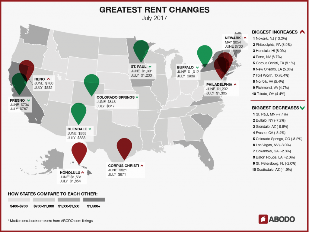 Newark had the largest increase in the country, jumping 10.2%, while St. Paul enjoyed the largest decrease, 7.4%.