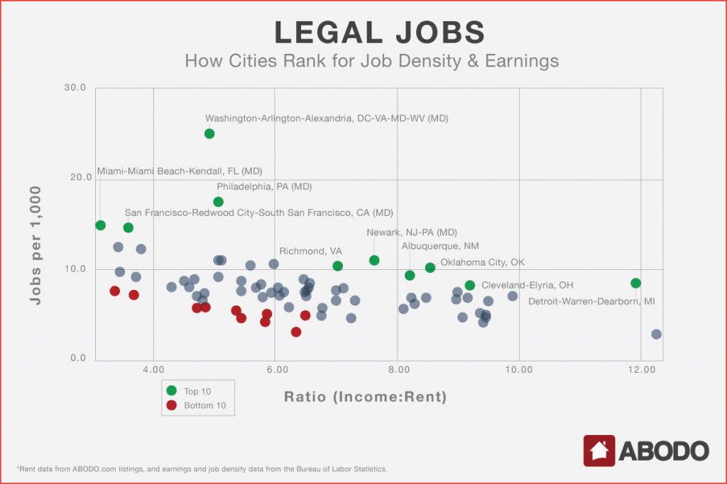 Where are the best legal jobs for job opportunities and rent prices?