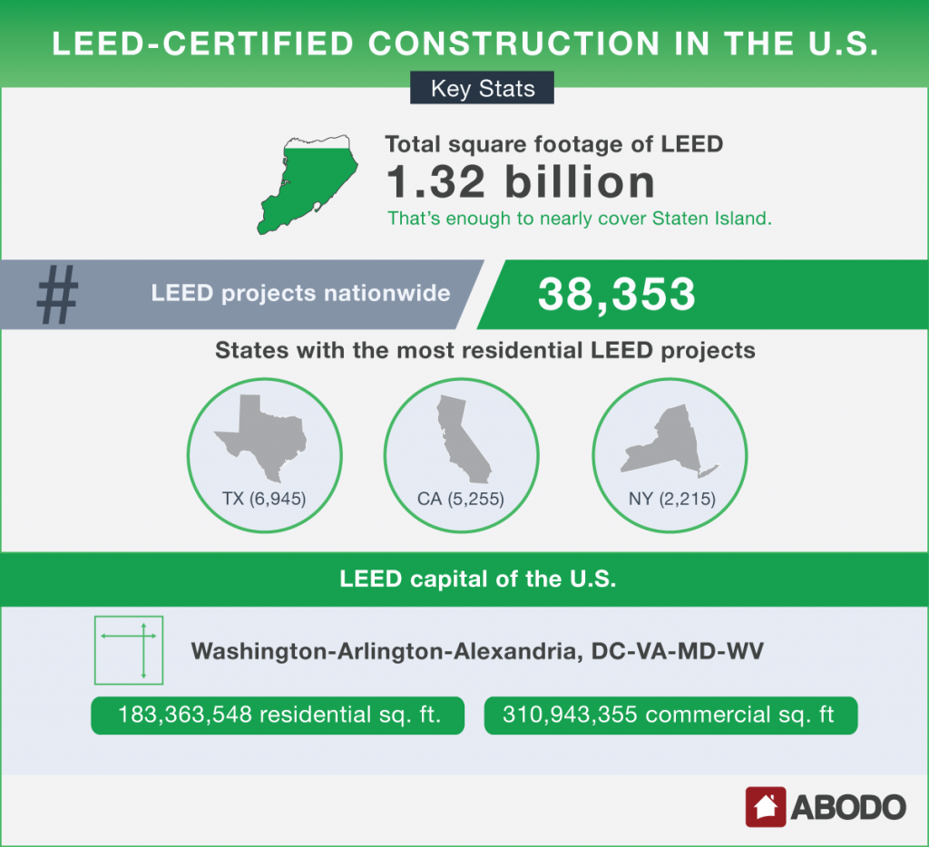 Infographic The Growth Of Leed Certified Construction Sbc Magazine