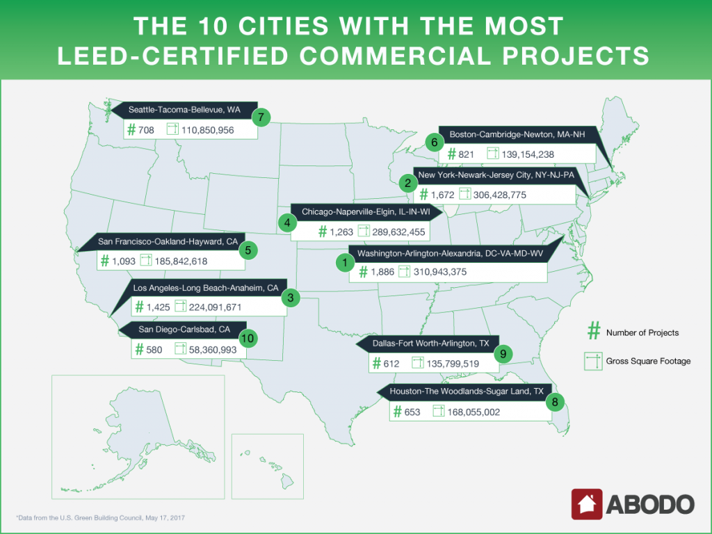 Washington Dc Is Nations Capital Of Leed Certified Construction