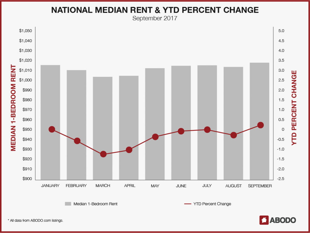National Median Rent & YTD Percent Change: September 2017