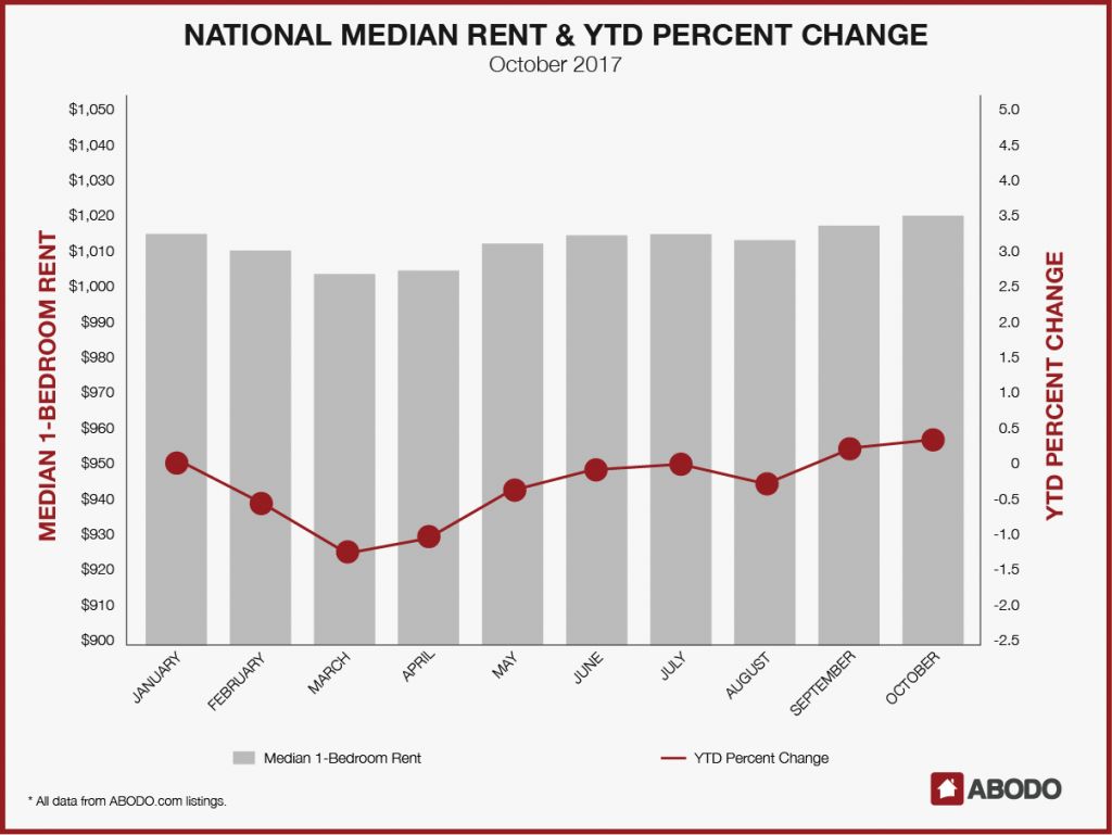 National Median Rent & YTD Percent Change