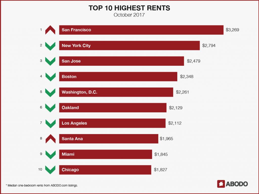 Top 10 Highest Rents October 2017