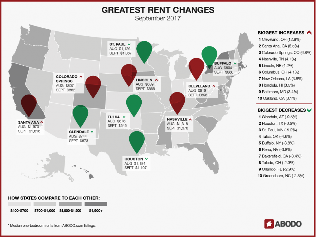 Greatest Rent Changes: September 2017