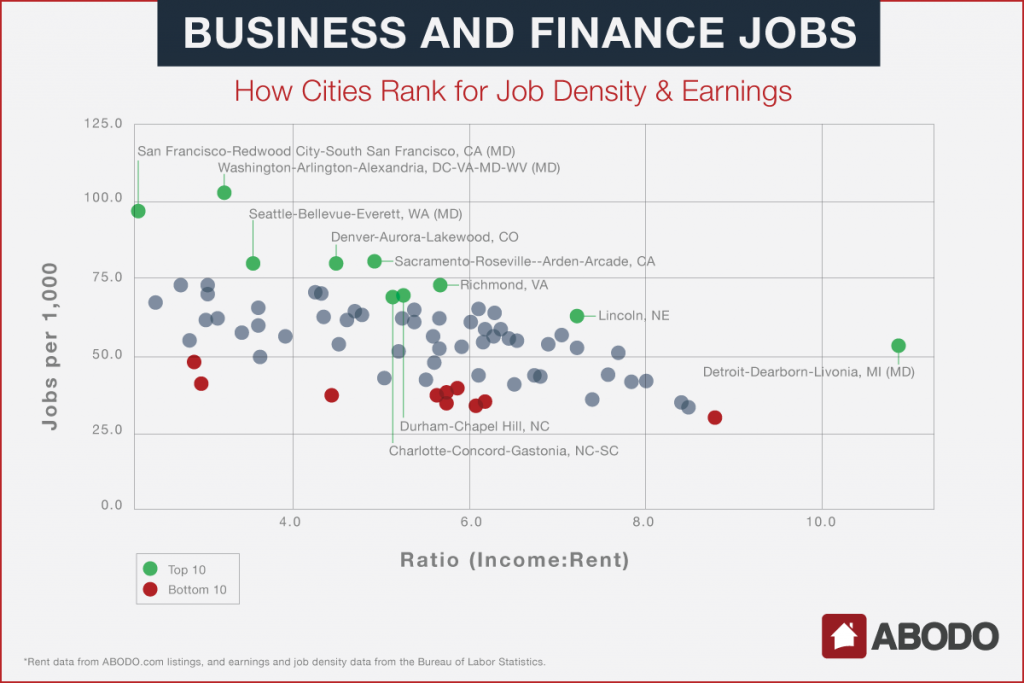 business and finance graph