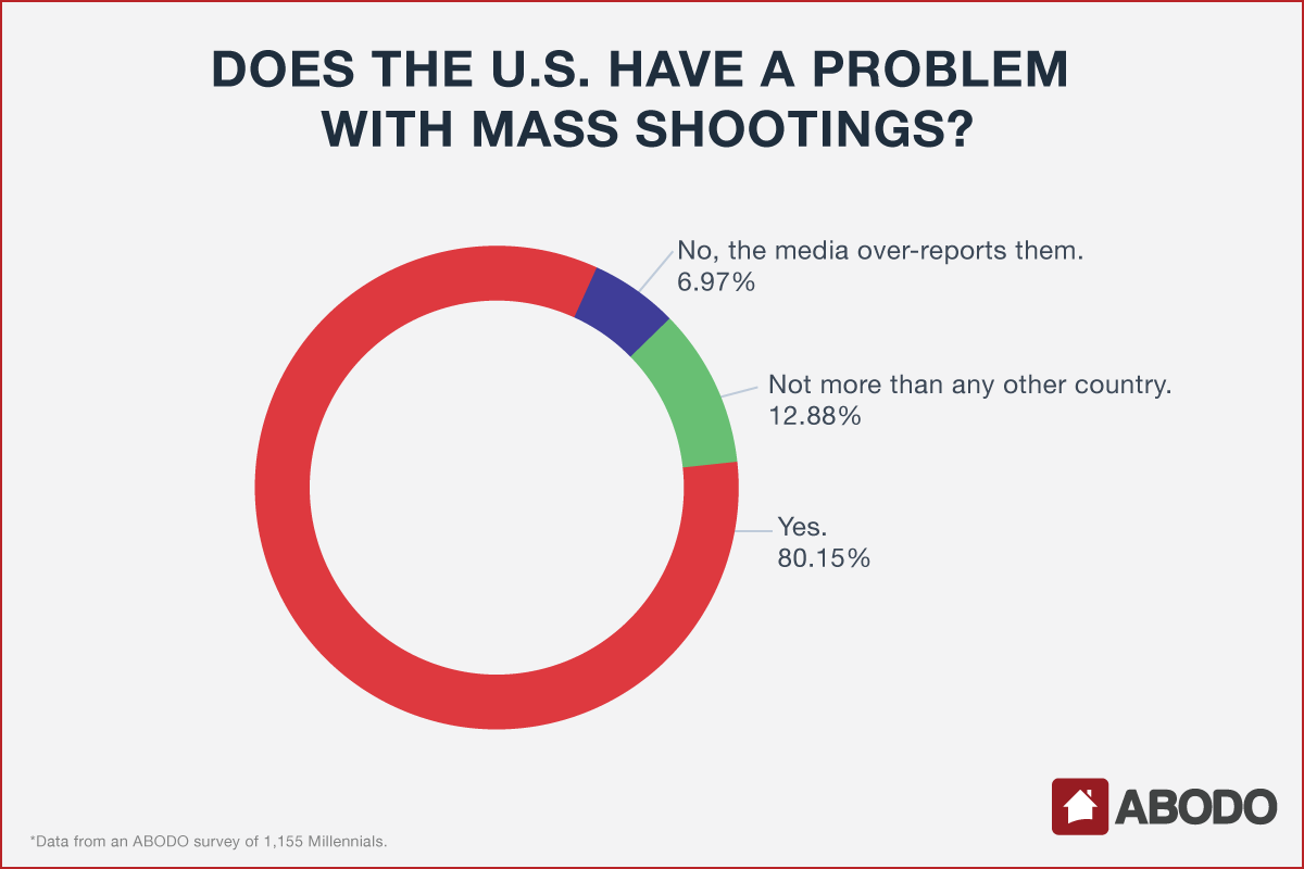 Millennial opinions on mass shootings