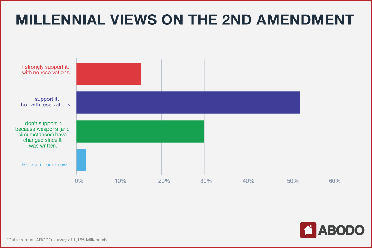 Most Millennials have reservations about the amendment