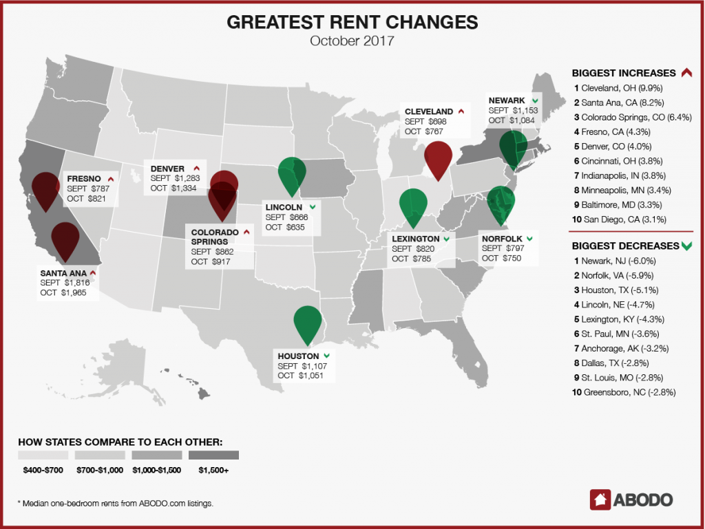 Greatest Rent Changes October 2017
