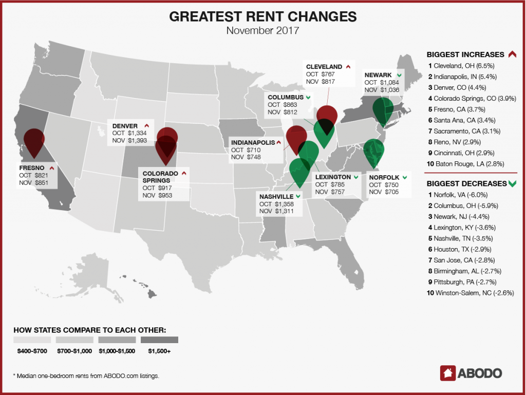Biggest Rent Changes