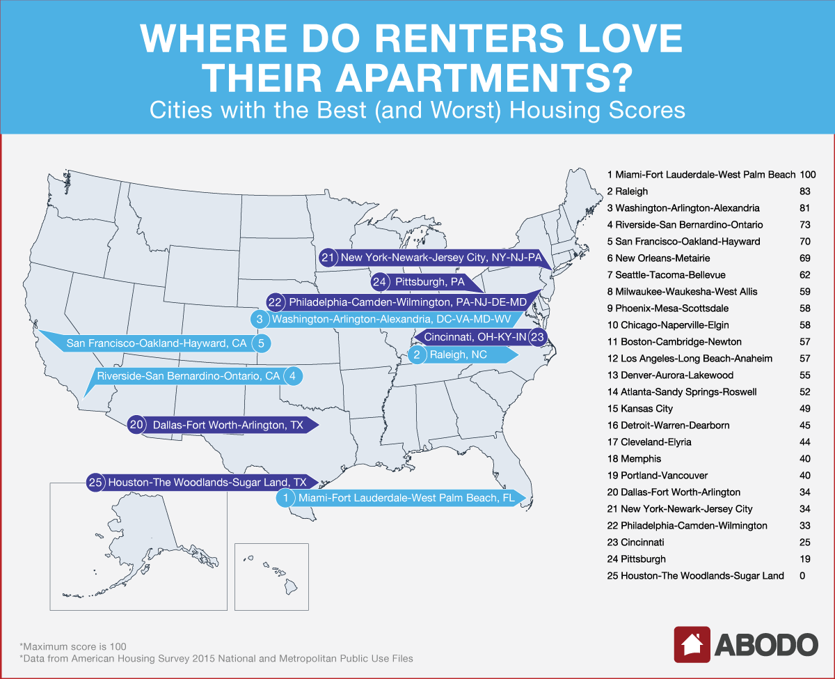 Cities with the Best (and Worst) Housing Scores