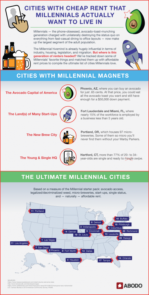 Cities with cheap rent that Millennials actually want to live in