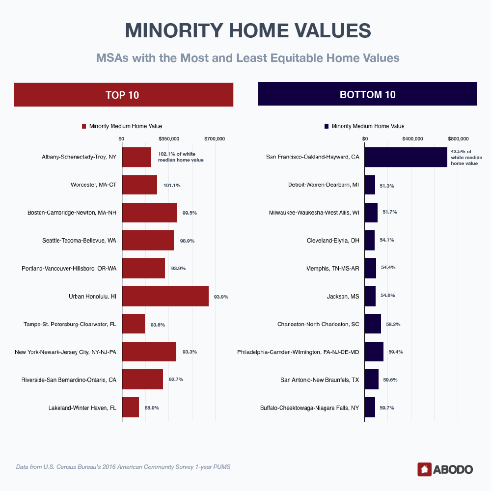 MSAs with the Most and Least Equitable Home Values