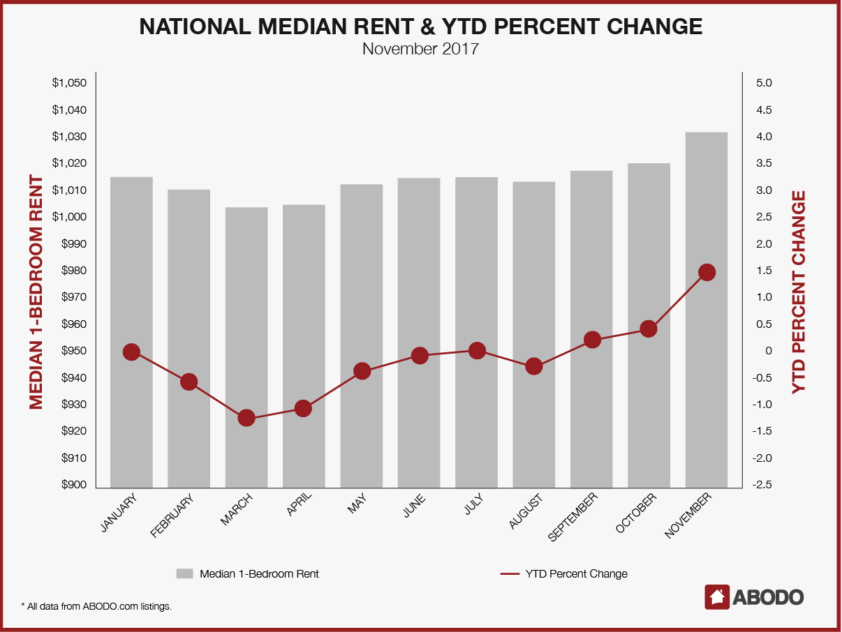 national median rent