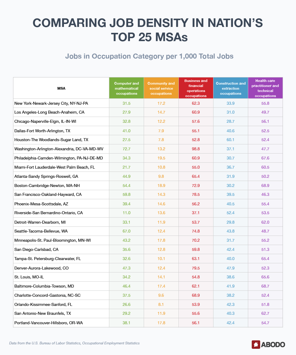 REPORT] Job Seeker? Try These Cities & Fastest Growing