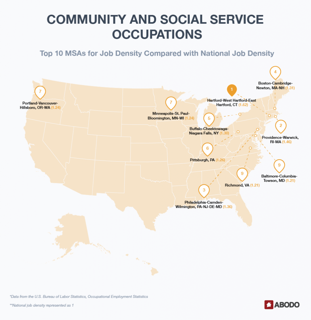 Top 10 MSAs for Community and Social Service Job Density Compared with National Job Density