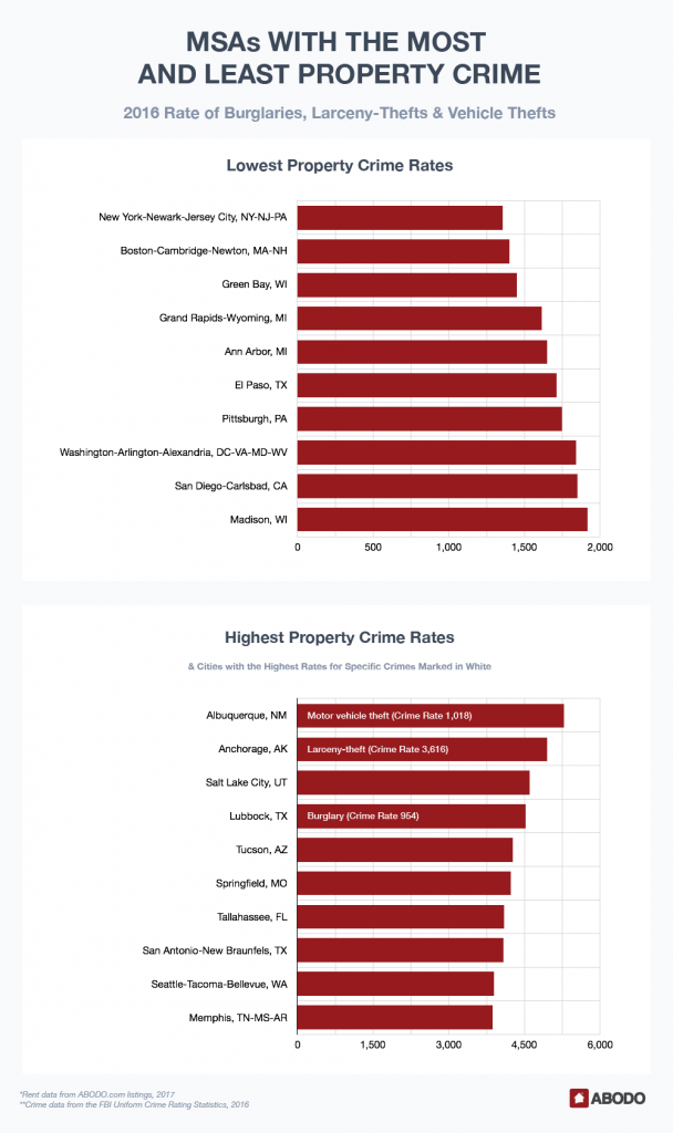MSAs with the Most and Least Property Crime