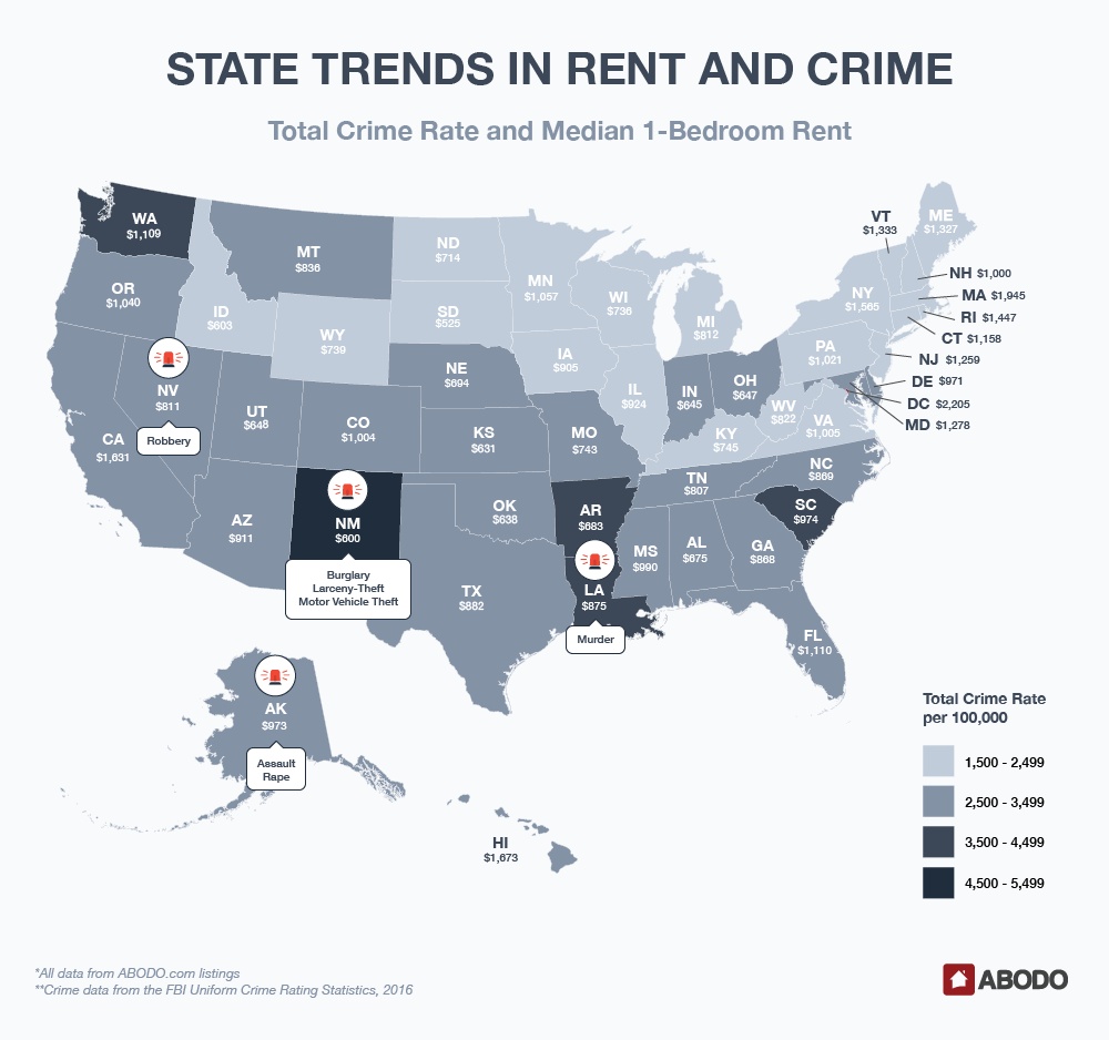 State Trends in Rent and Crime