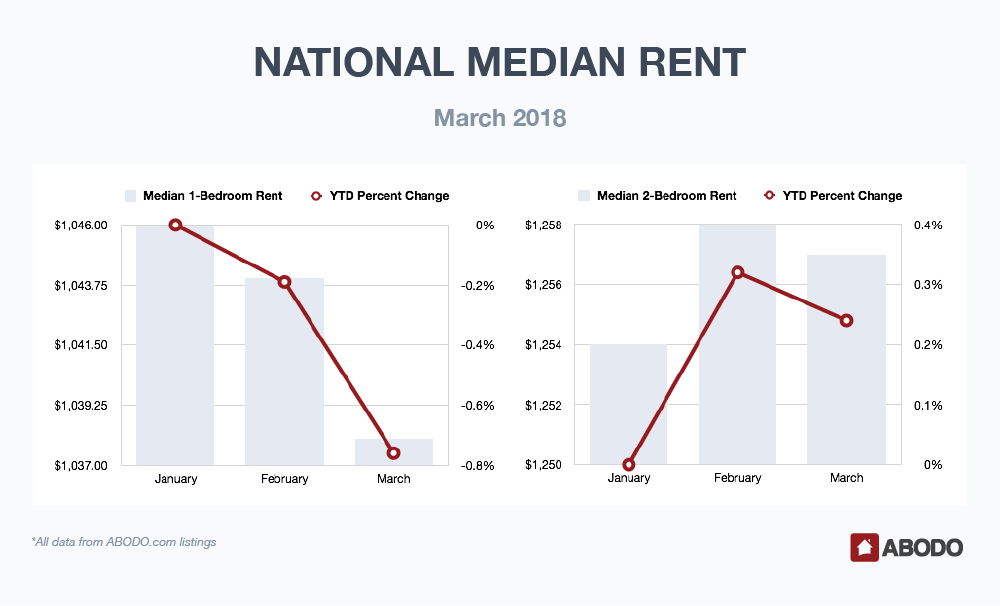 National Median Rent March 2018