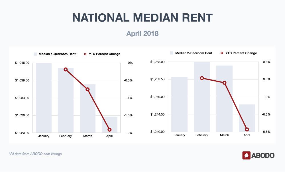 National Median Rent April 2018