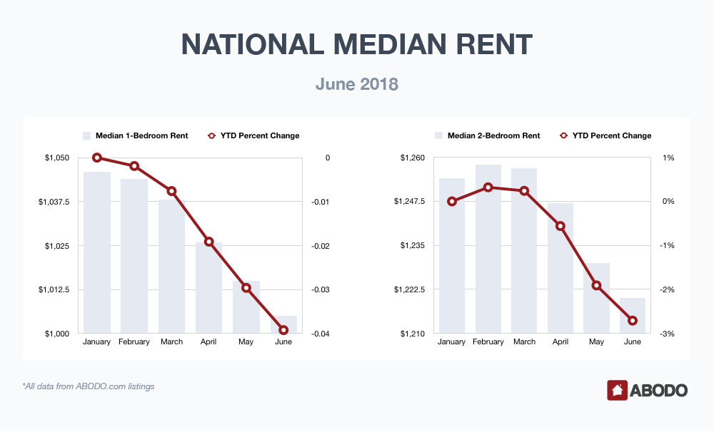 National Median Rent June 2018