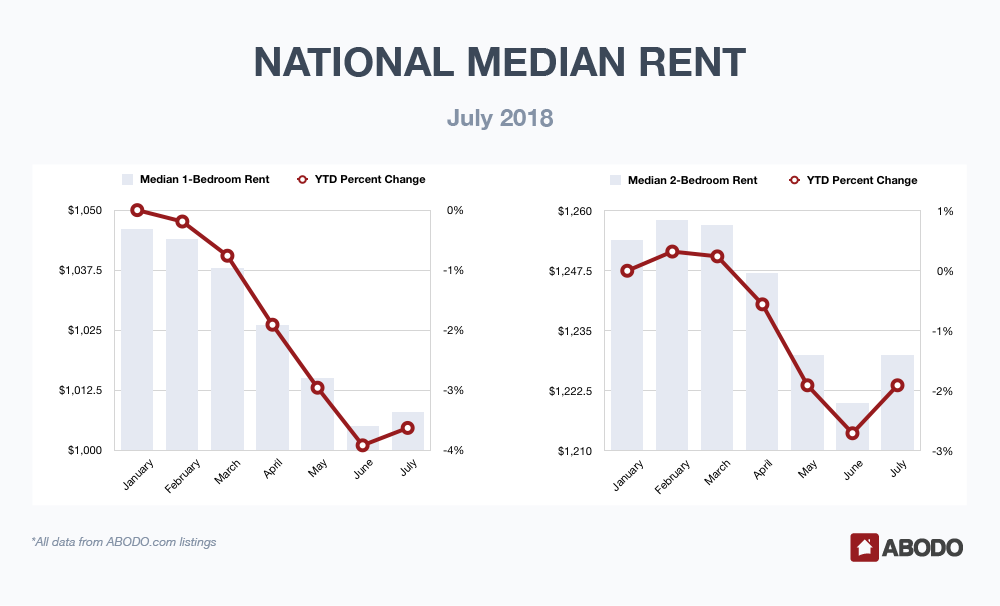 National Median Rent July 2018