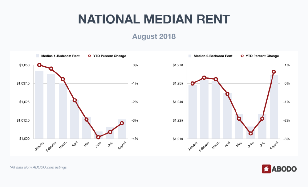 National Median Rent August 2018
