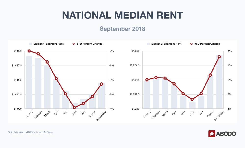 National Median Rent September 2018