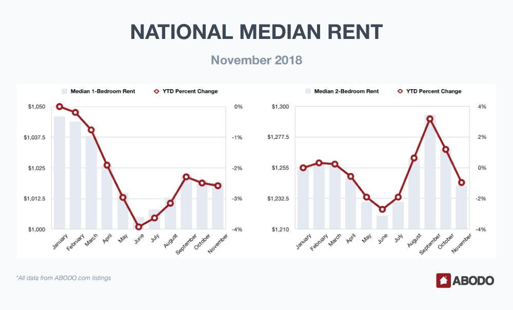 National Median Rent November 2018