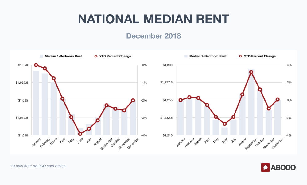 National Median Rent December 2018