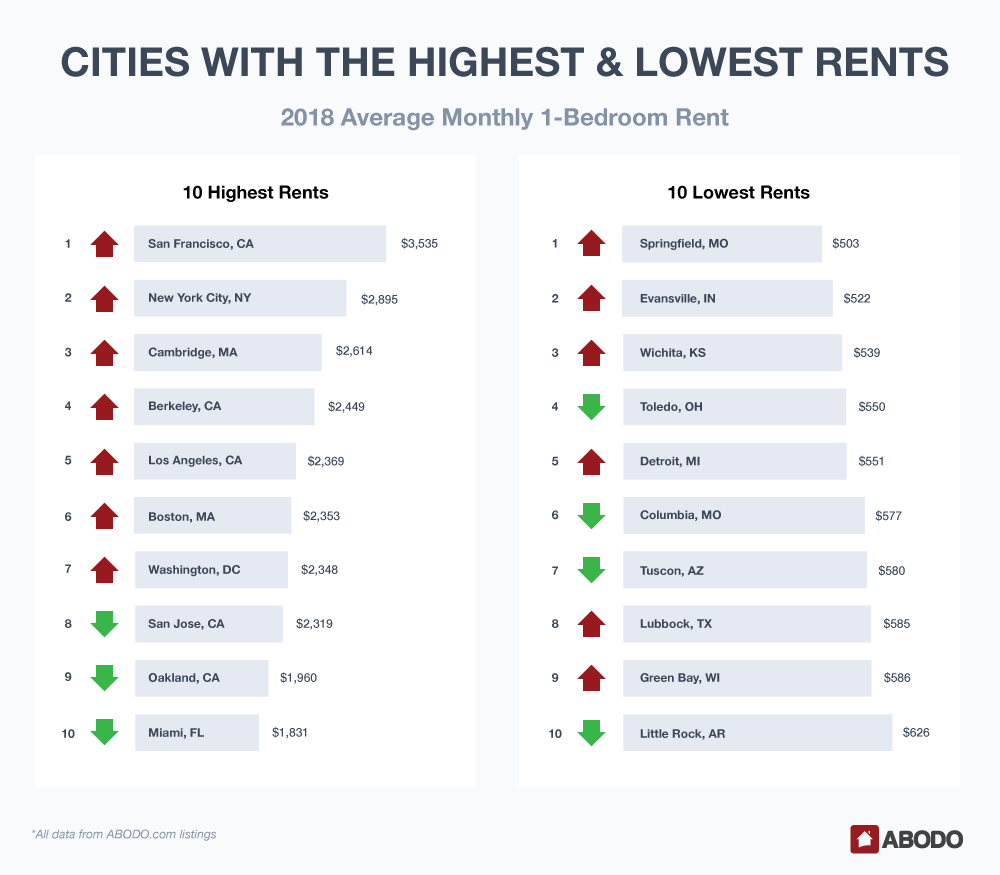 US Average Rent - Highest Prices