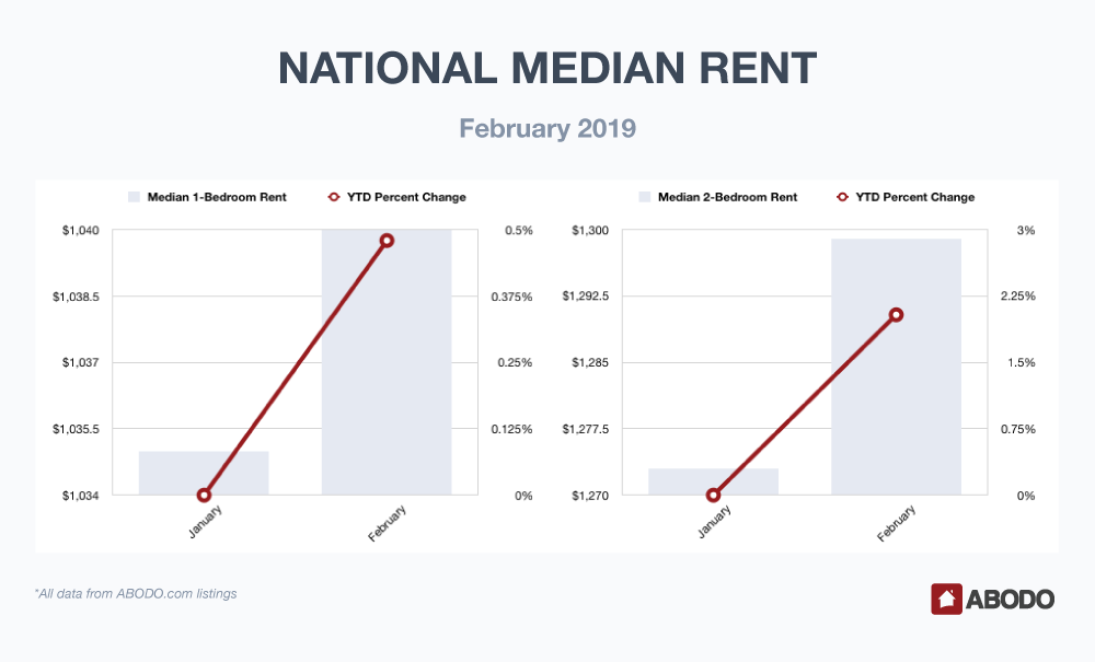 National Median Rent February 2019
